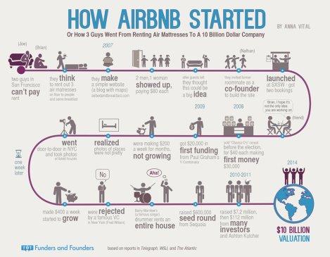 Infogrphie Airbnb dérive halte Site et CIté